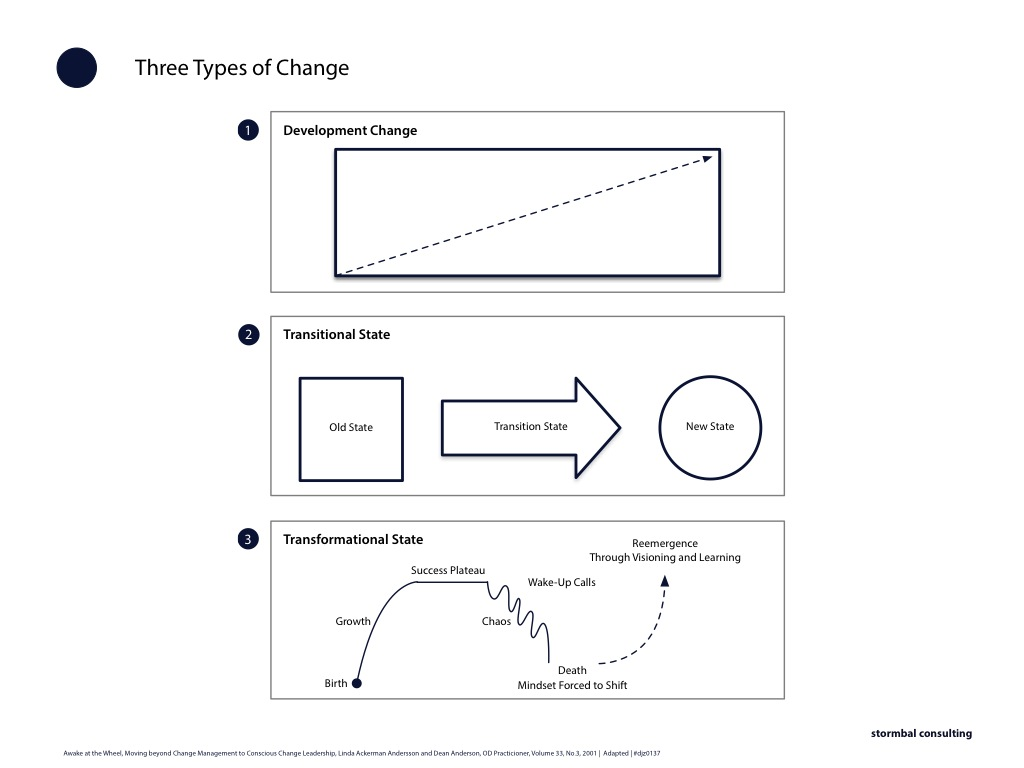 Three Types of Organisational Change | Change Development, Transitional Change | Transformational Change | Linda Ackerman Anderson and Dean Anderson | click on image to enlarge