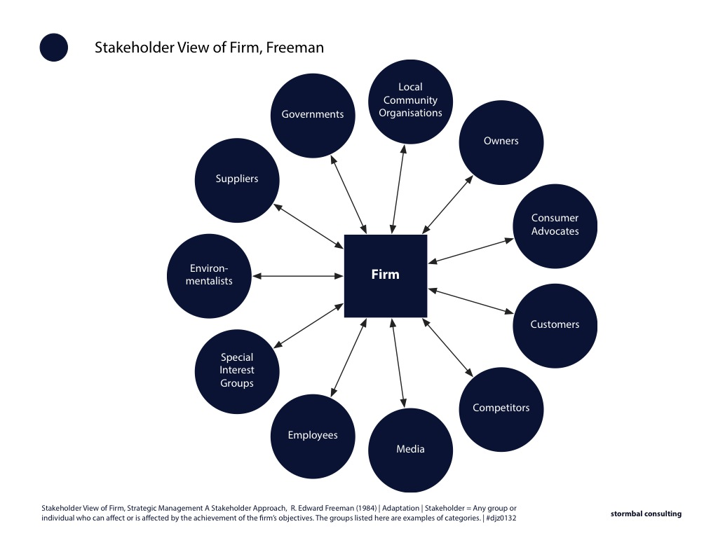 Stakeholder Map | Stakeholder View of Firm | Strategic management: A Stakeholder Approach, Freeman (1984) | click on image to enlarge