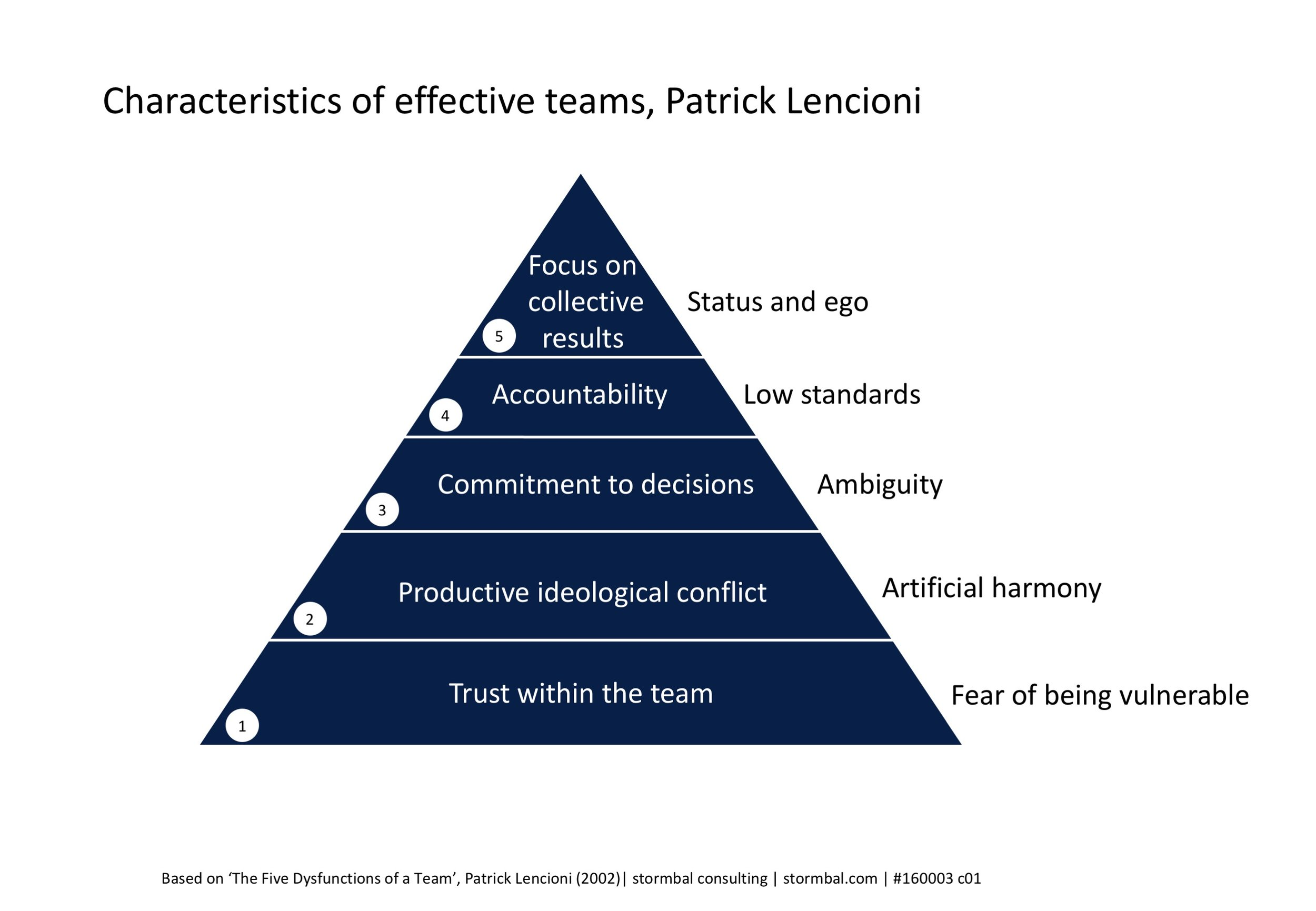 Characteristics of effective teams, Patrick Lencioni | click on image to enlarge