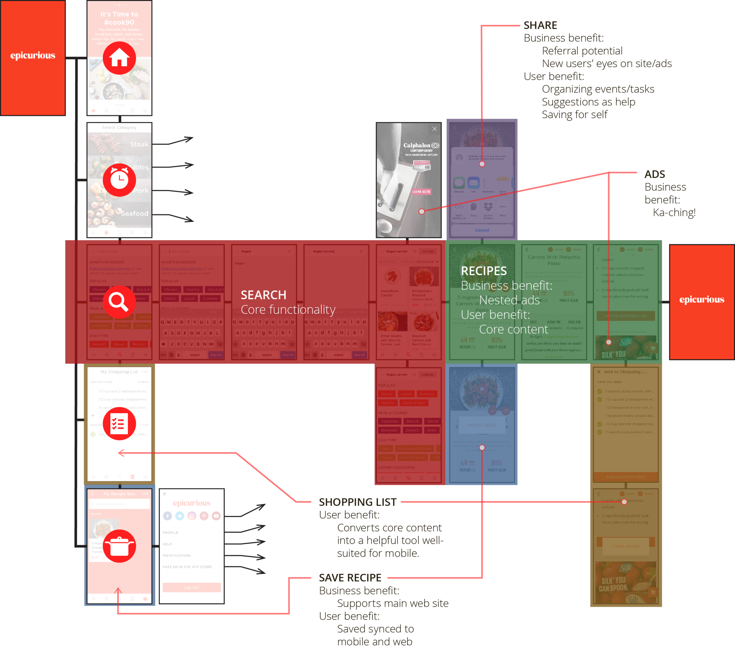 Screen flow of the Epicurious app