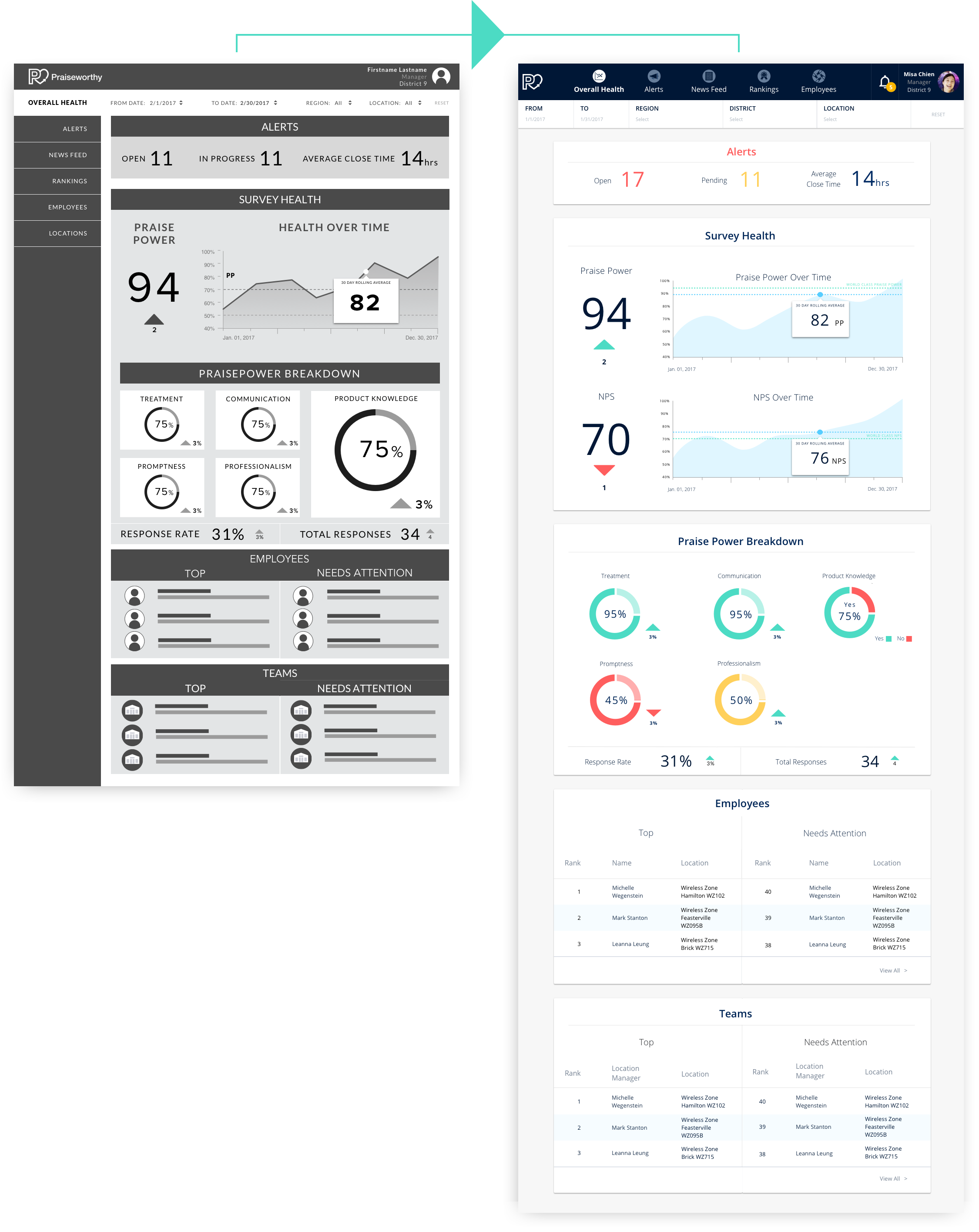 Overall Health Page (Dashboard)