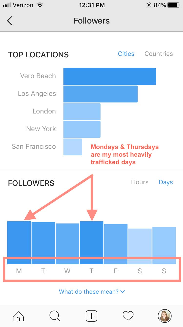 To see which days your followers are most active, select the  Days  button, and look at your graph. Right now, mine are Mondays & Thursdays.