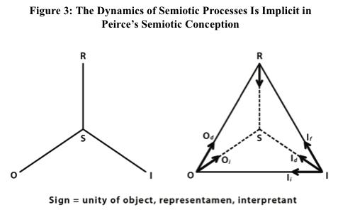 The semiotic tripod