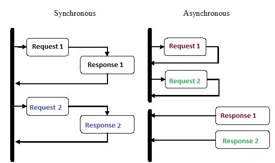 Synchronous-vs.-asynchronous bimage.jpg