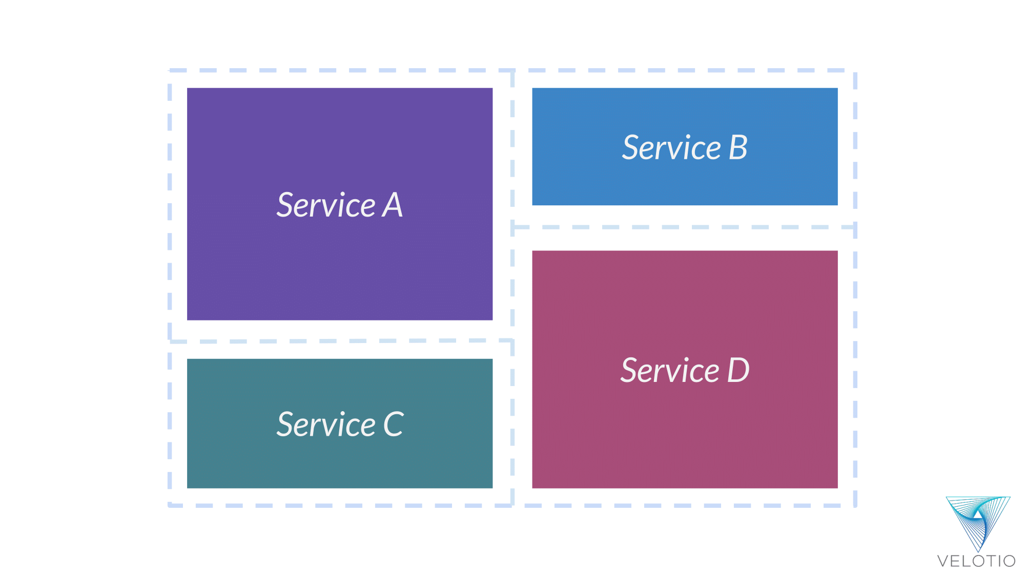 Distributed Application (representational) - with different services A, B, C and D