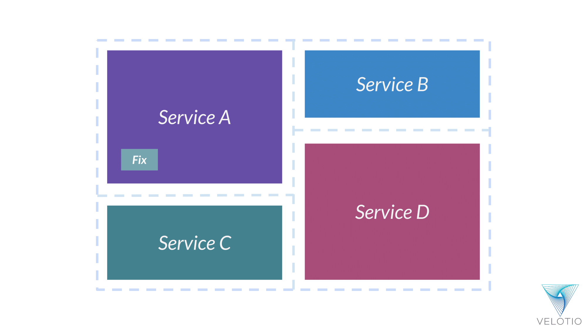 Representational bug fix in Service A of our SOA application