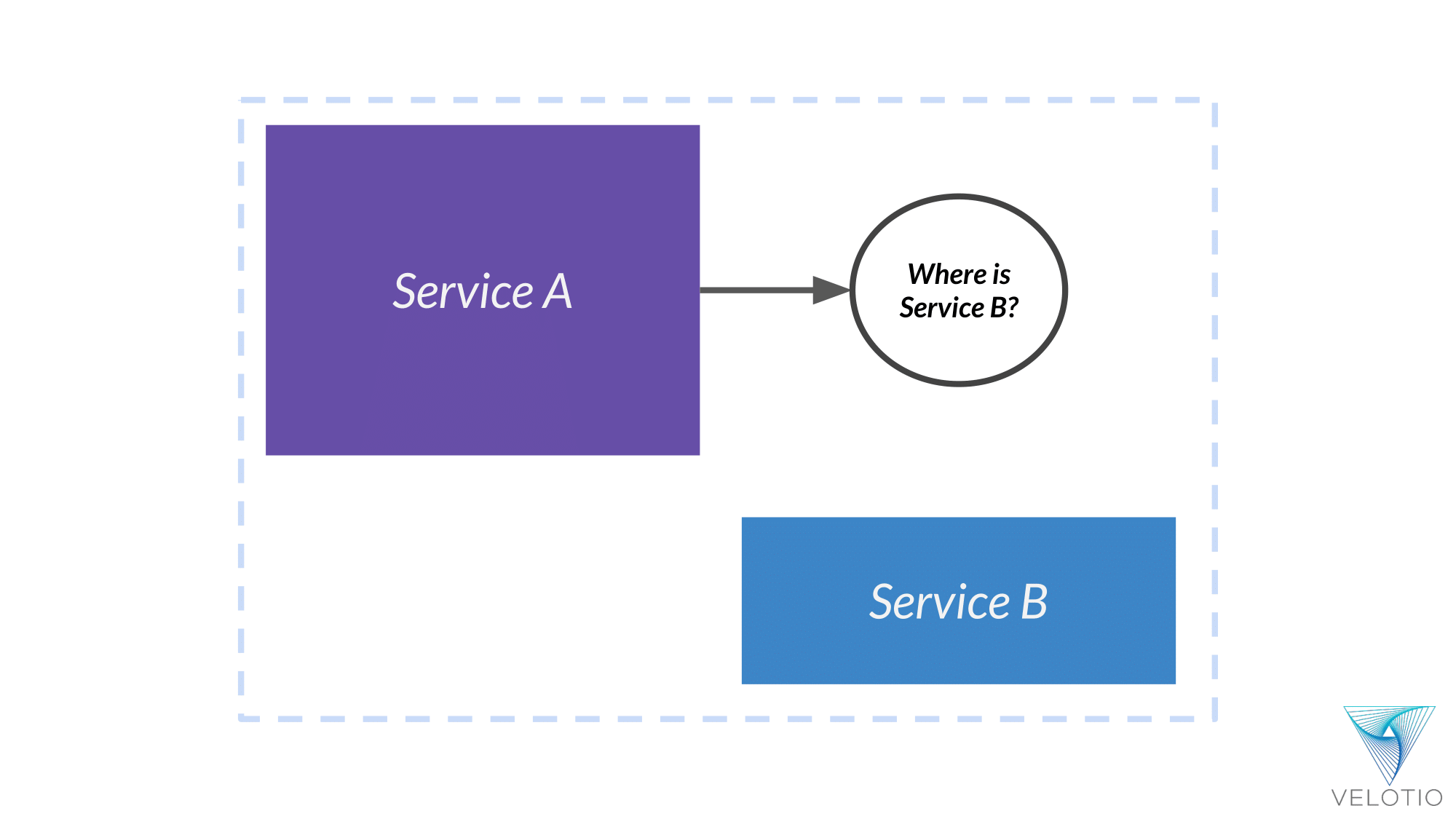 Service A tries to find Service B to establish communication