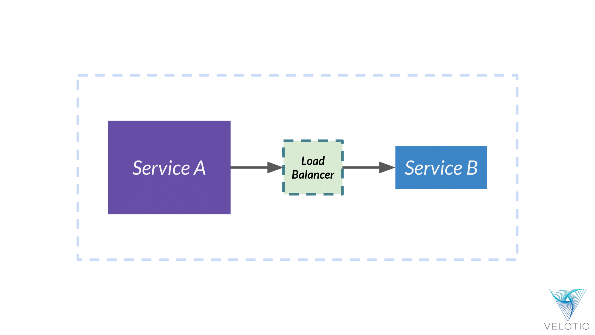 A load balancer sits between services to allow them to talk to each other