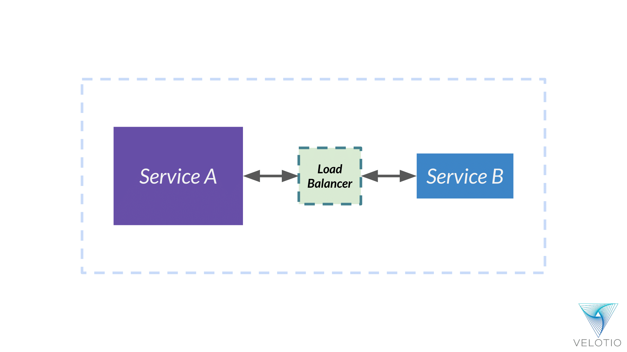 A load balancer between two services allows two way traffic