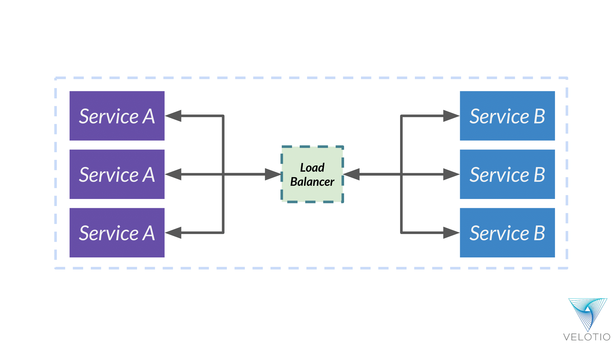 Load balancers allow communication between multiple instances of same service