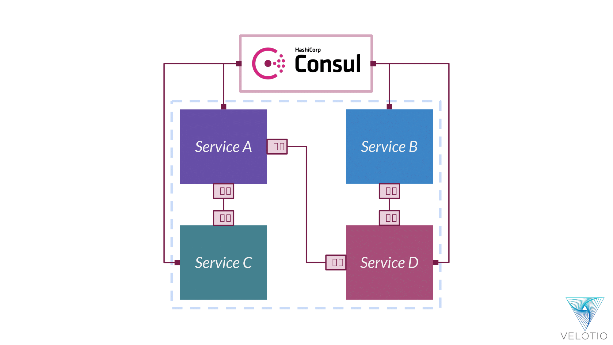 Service-level policy enforcement to define traffic pattern and segmentation using Consul