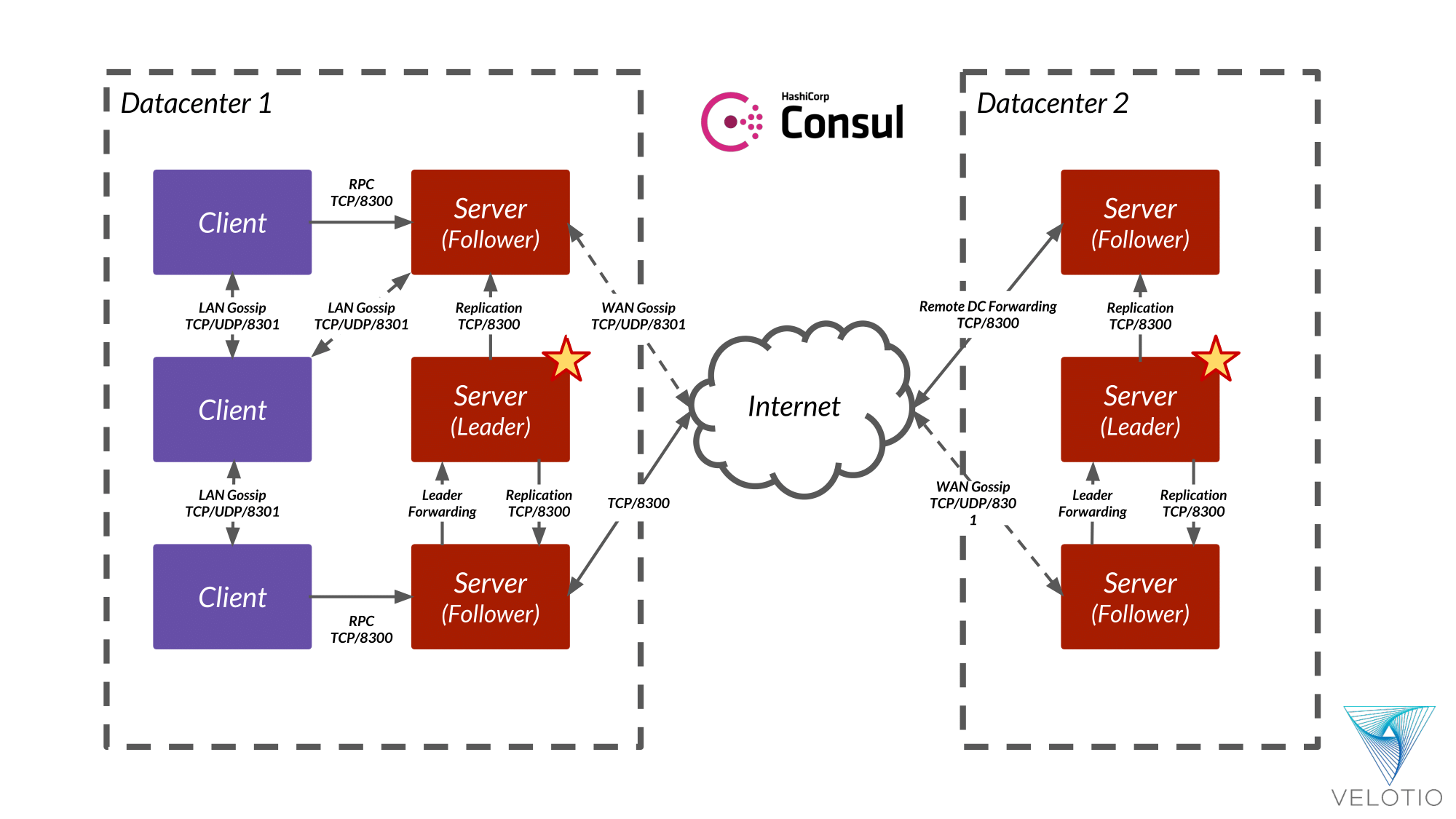 Basic Architecture of Consul