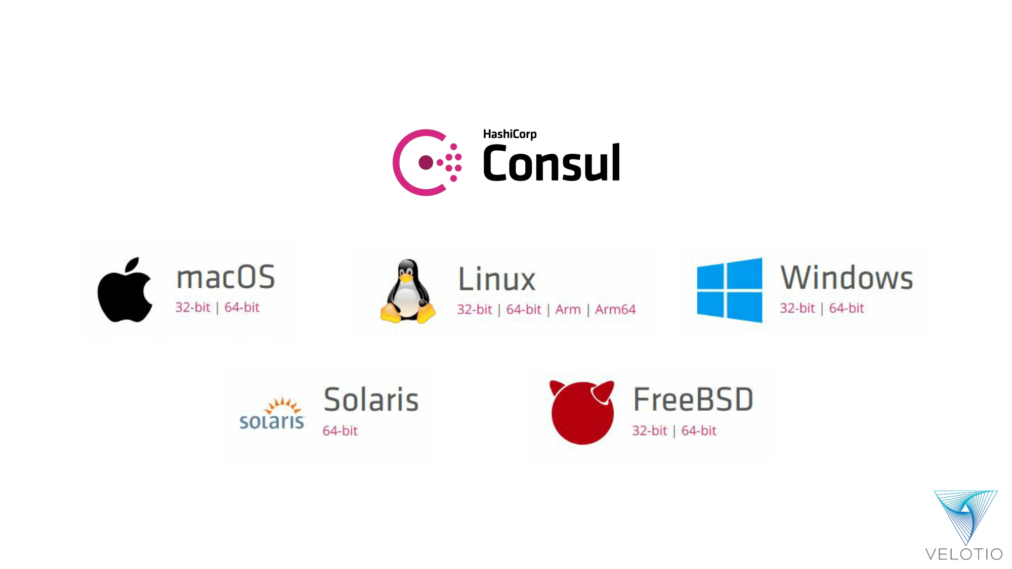Various download options for Consul on different operating systems