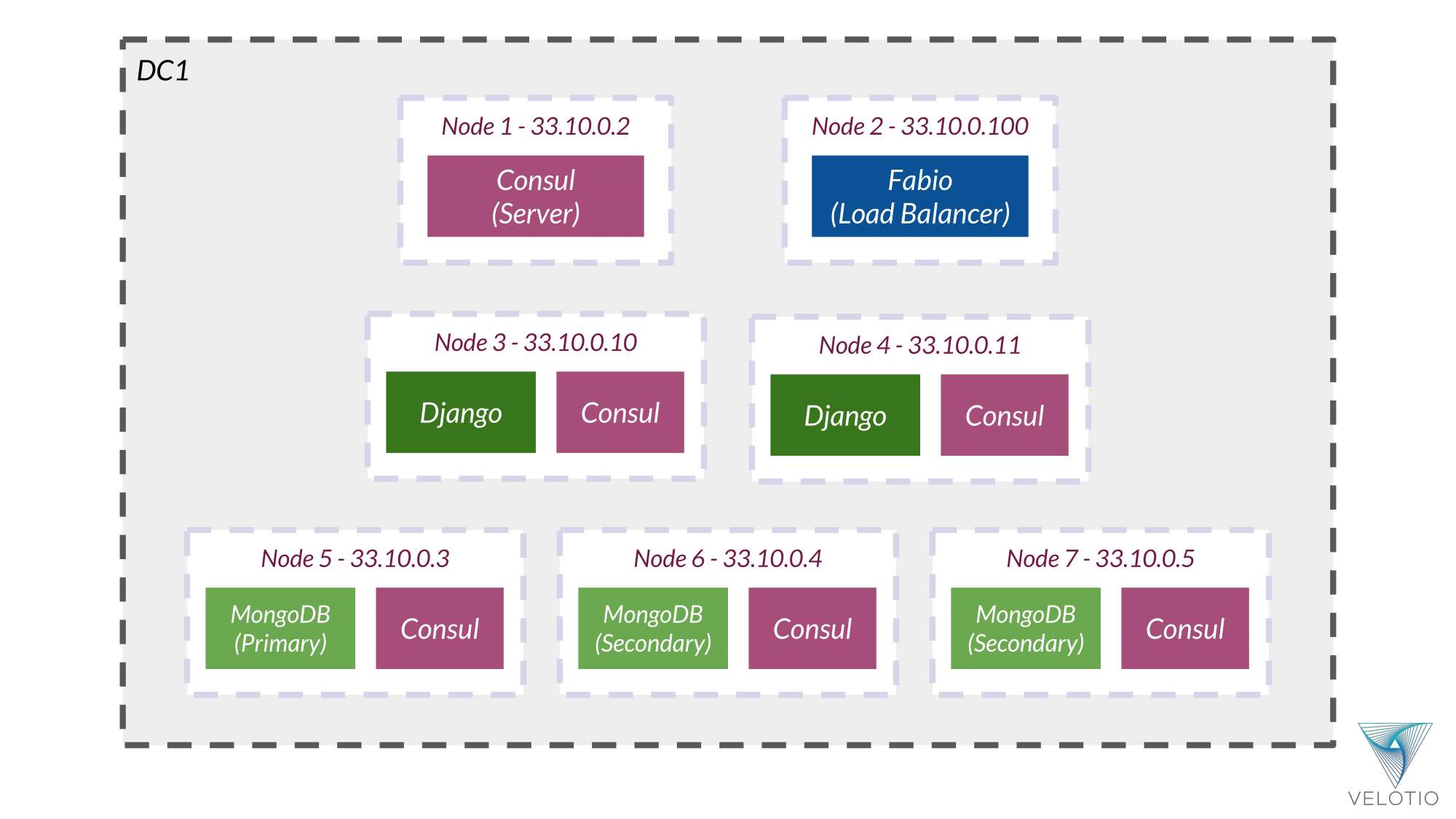 Example Application nodes and services deployed on them