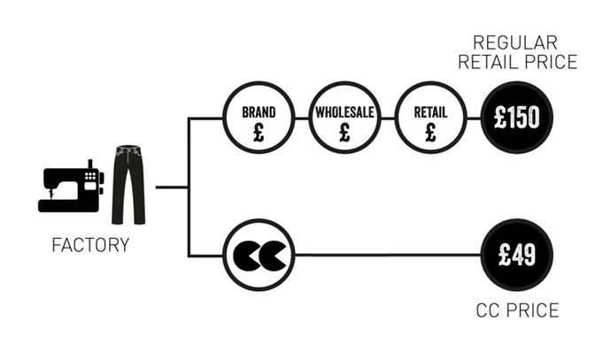 Le logo de Community Clothing prend tout son sens ici : les marges intermédiaires sont avalées par community clothing à la manière d'un Pac-Man