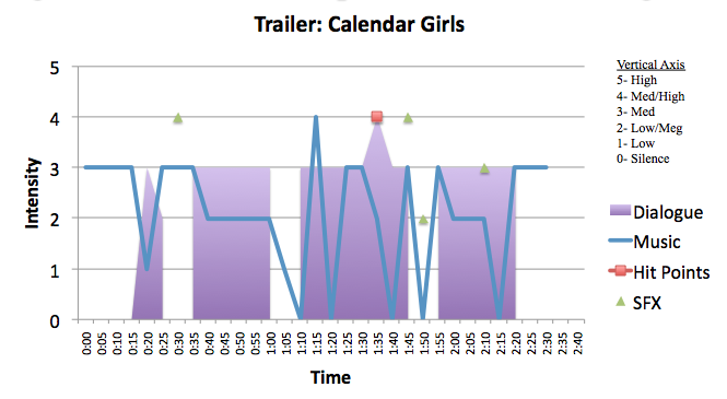 Comedy: Calendar Girls