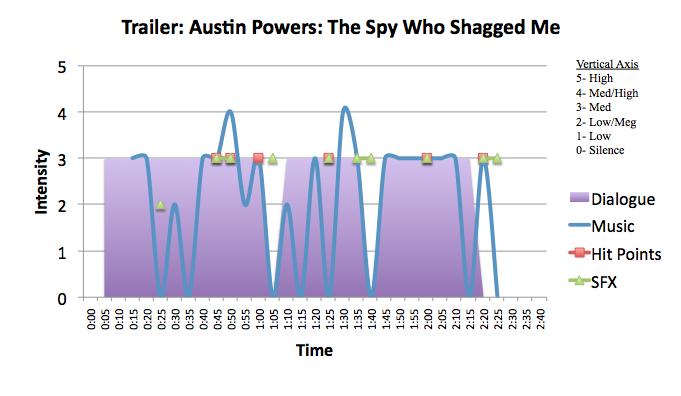 Comedy: The Spy Who Shagged Me