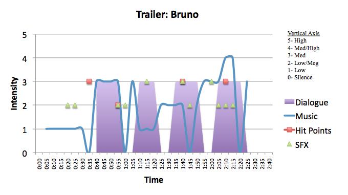 Comedy: Bruno