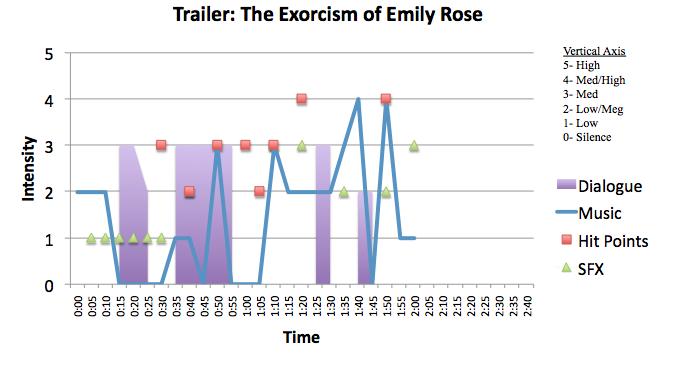 Horror: The Exorcism of Emily Rose
