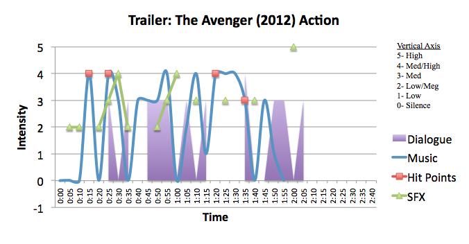 Action: The Avenger (2012)