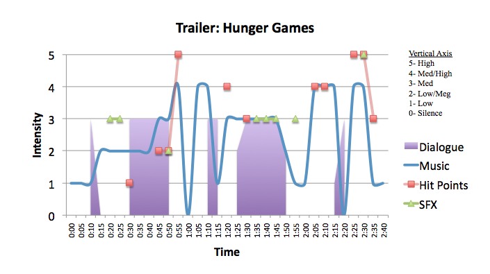 Action: The Hunger Games