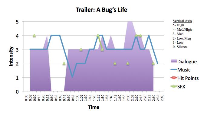Animation: A Bug's Life