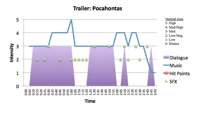 Animation: Pocahontas
