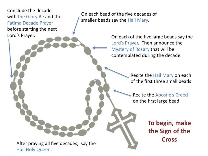 how-to-pray-the-rosary.jpg