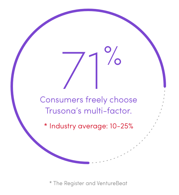 71-percent-of-consumers-freely-choose-trusonas-mulit-factor@2x.png