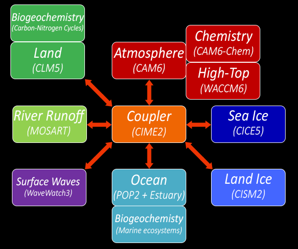 Schematic of the earth systems coupled together in CICE v2