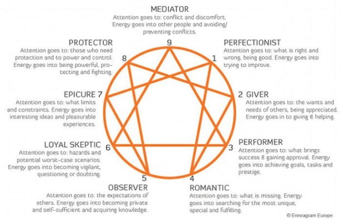 Enneagram types descriptions.jpg