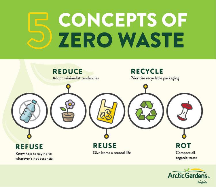 5 concepts of zero waste.jpg