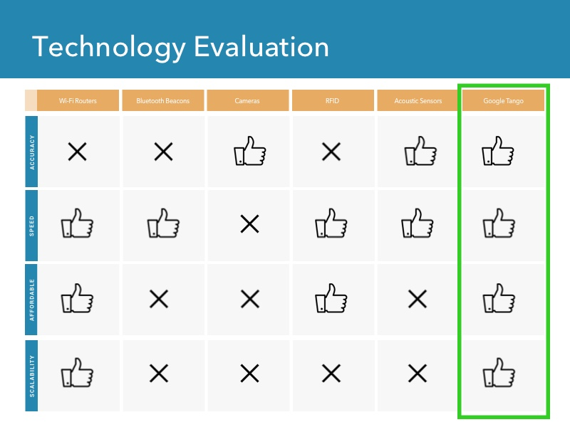 Technology Evaluation.jpg