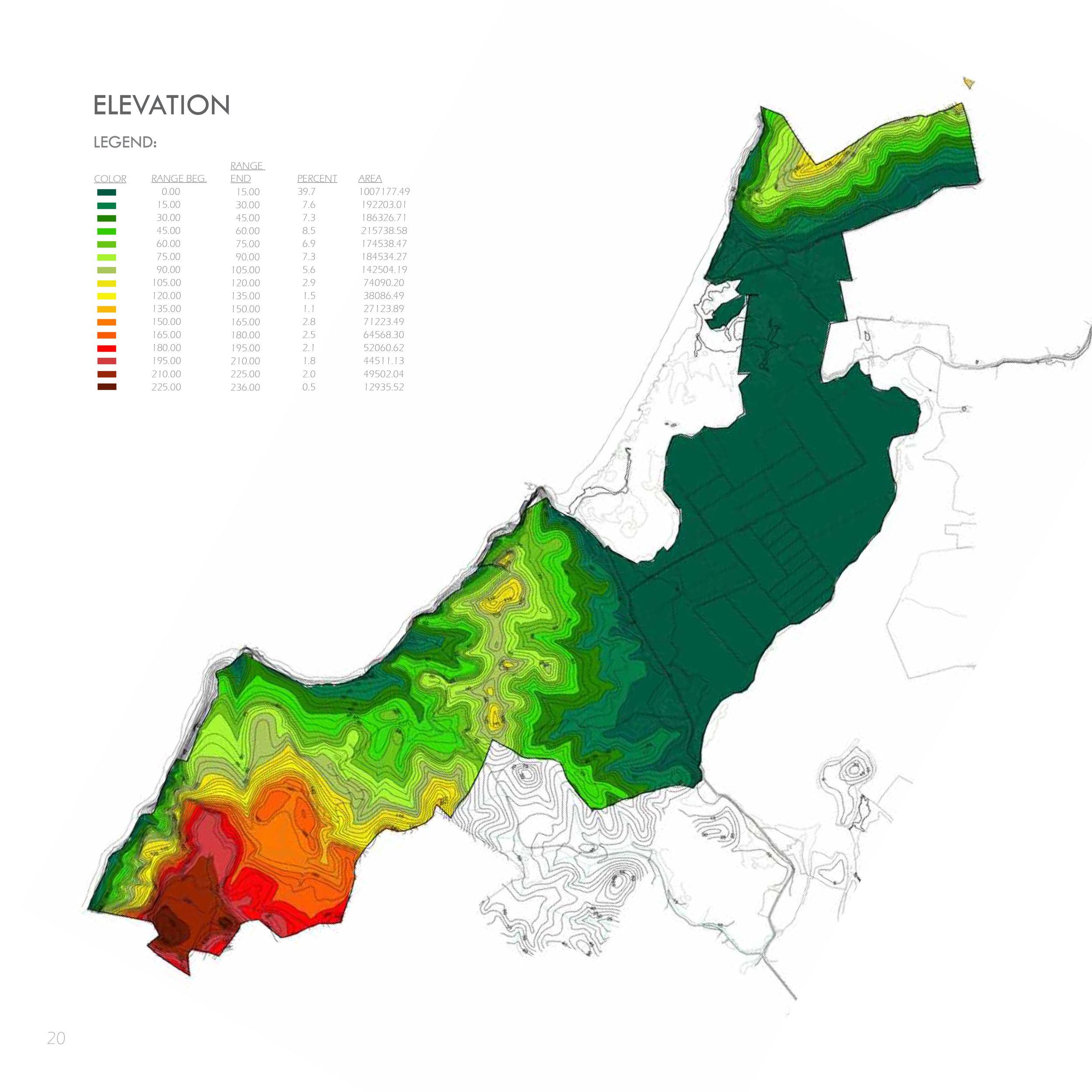 topography analysis - elevation