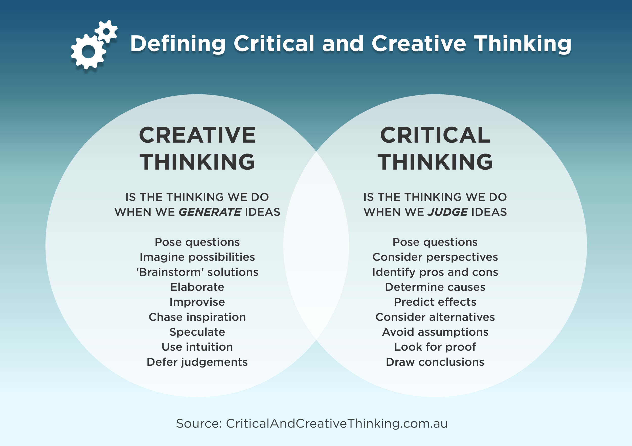 What is the difference between creative thinking and critical thinking?