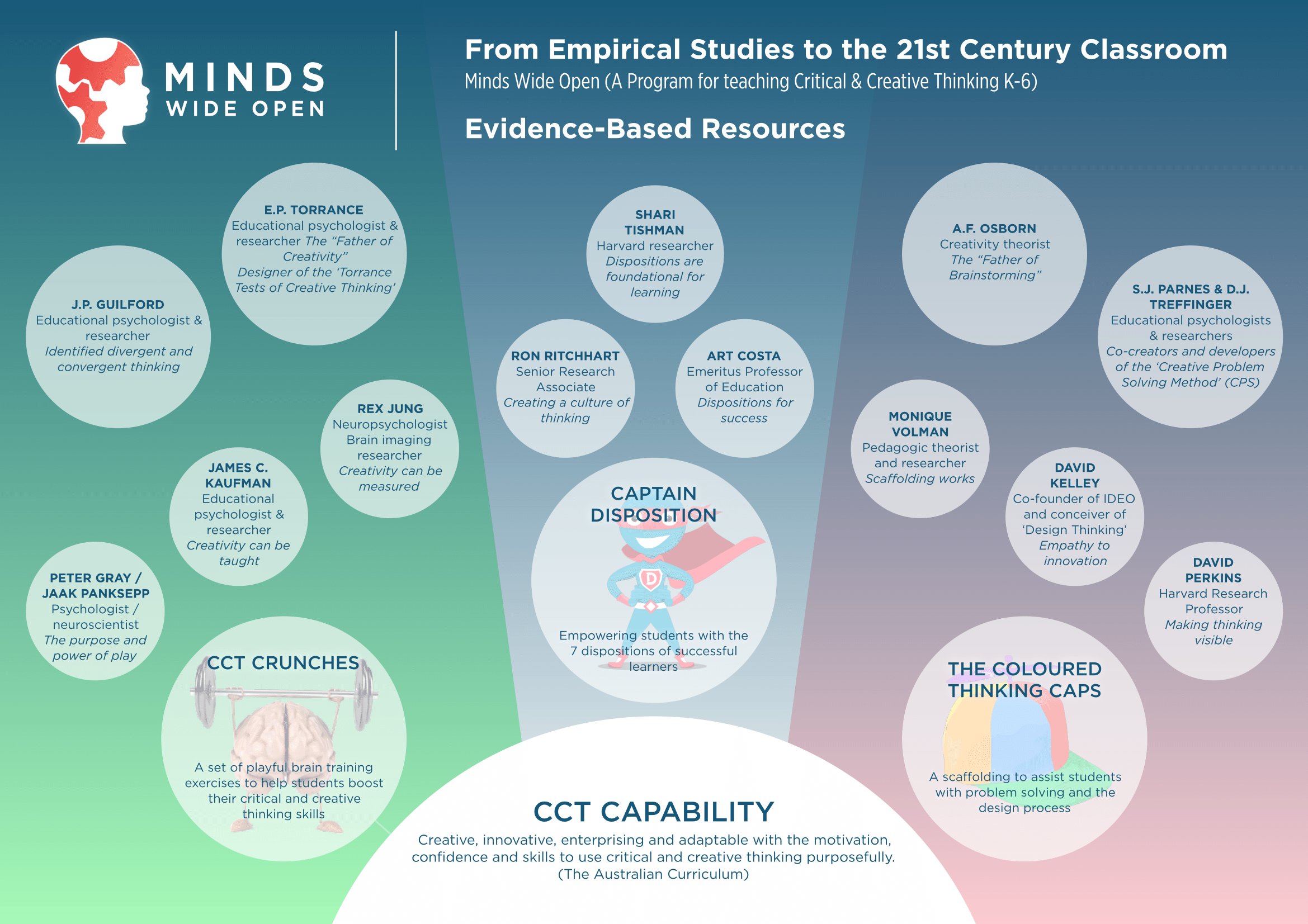 CCT 21st century learning