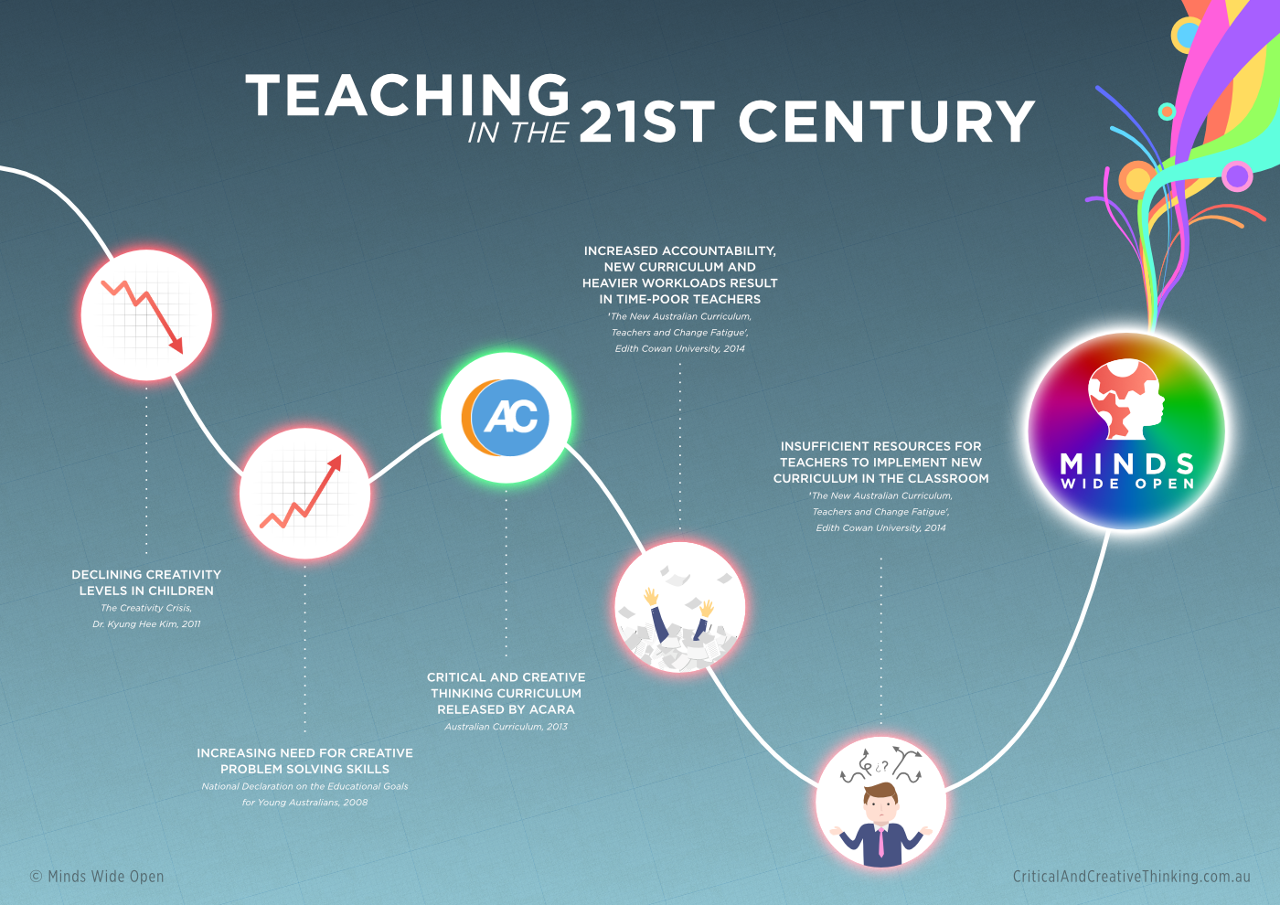 how do i implement creative thinking into the classroom