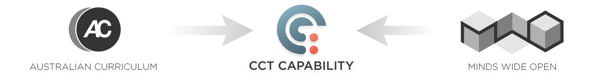 AC CCT Capability Minds Wide Open
