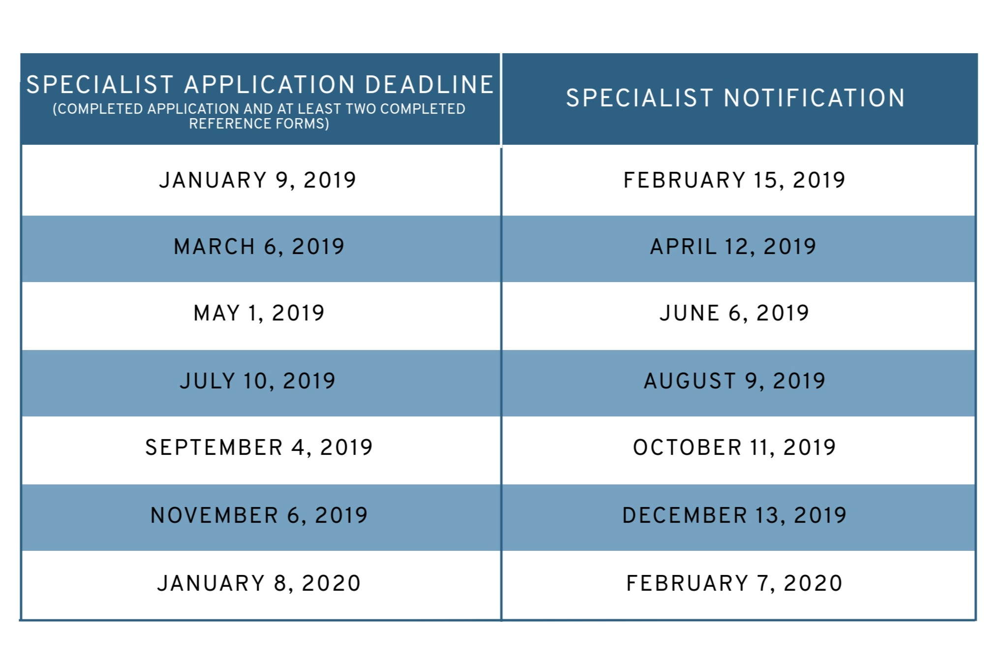 A graphic which provides upcoming peer review cycle deadlines  Specialist Application: July 10, 2019 Specialist Notification: August 9, 2019; Specialist Application: September 4, 2019 Specialist Notification: October 11, 2019; Specialist Application: November 9, 2019 Specialist Notification: December 13, 2019; Specialist Application: January 8, 2020 Specialist Notification: February 7, 2020