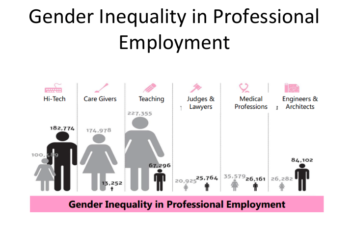 DAFNA Fund: Gender Inequality for Women and Girls in Israel