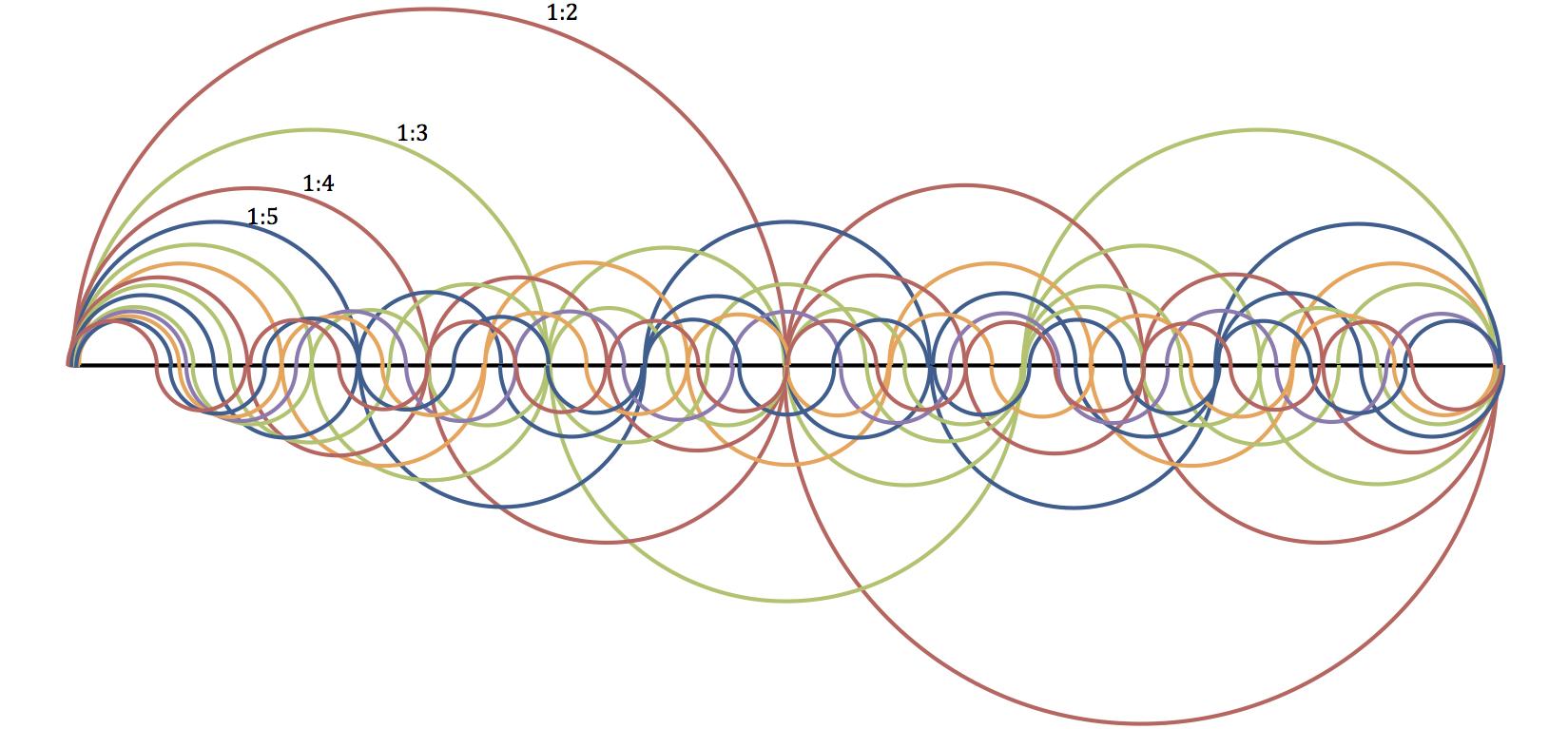 Ratios in Sound (Overtones Wave 1)