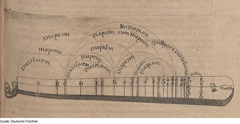 A monochord (one-stringed instrument)
