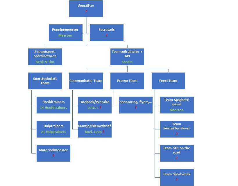 Structuur en contactpersonen website.png