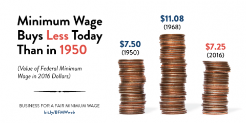 1950-Minimum-Wage_2016 Final.png