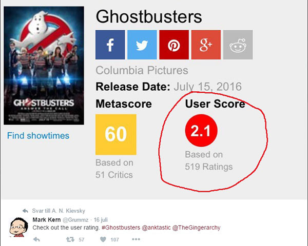 Ghostbusters scored very poorly on Metascore with misogynists who didn't see the film and gave it the lowest possible score on principle.