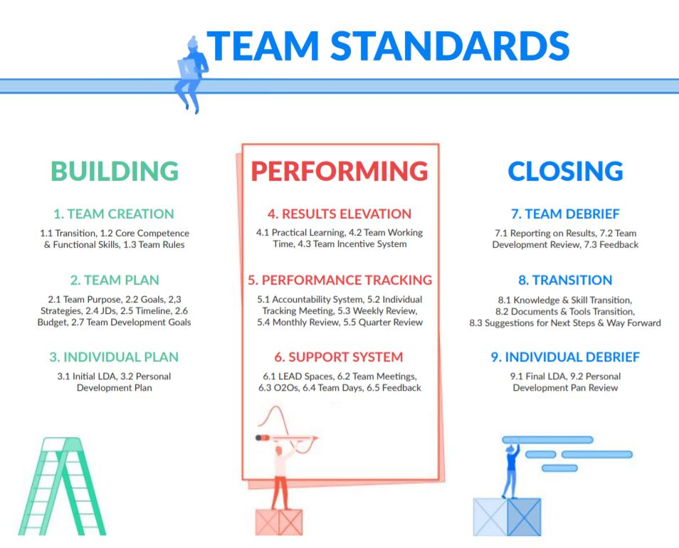 What are Team Standards? - Team Standards is a 9 step guide to support any person who manages a team. They are a set of standards that need to be delivered at a minimum to ensure a quality experience and support operational growth.