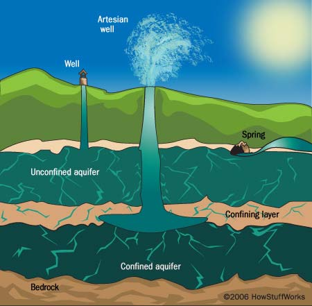 Tapping Groundwater Sources;  https://science.howstuffworks.com/environmental/green-science/bottled-water1.htm