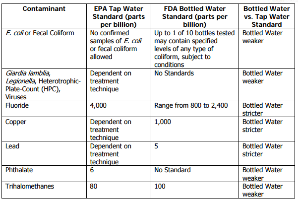 Differences Between United States Regulations for Tap and Bottled Water