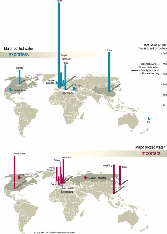 Major Exporters and Importers of Bottled Water; Emmanuelle Bournay; UN Comtrade online database, 2006