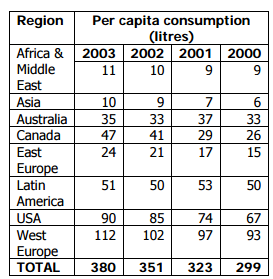 Per Capita Consumption of Bottled Water in Various Regions of the World; Zenith International Beverage Marketing Corporation